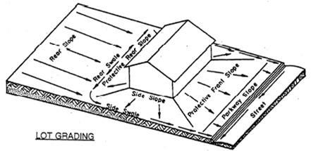 drainage slopes diagram
